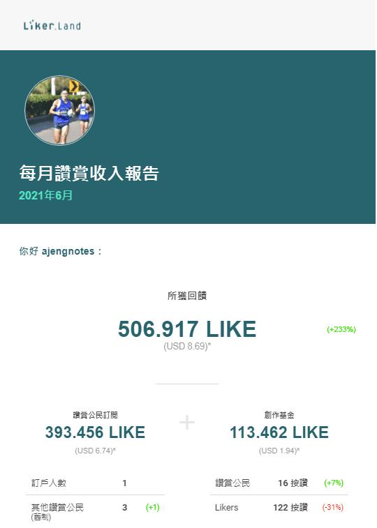 LikeCoin 6月份收入