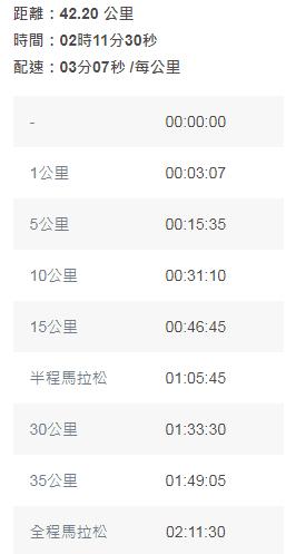 東京奧運男子馬拉松配速門檻